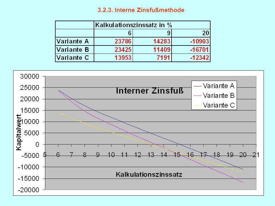 3.2.3. Interne Zinsfußmethode