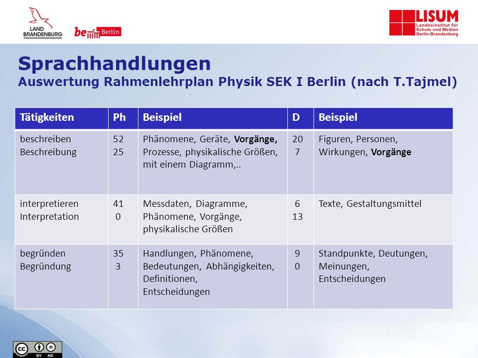 Sprachhandlungen Auswertung Rahmenlehrplan Physik SEK I Berlin (nach T