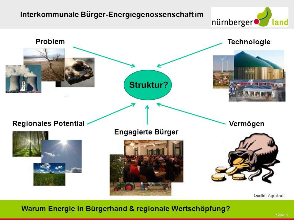 Problem Technologie Regionales Potential Vermögen Engagierte Bürger