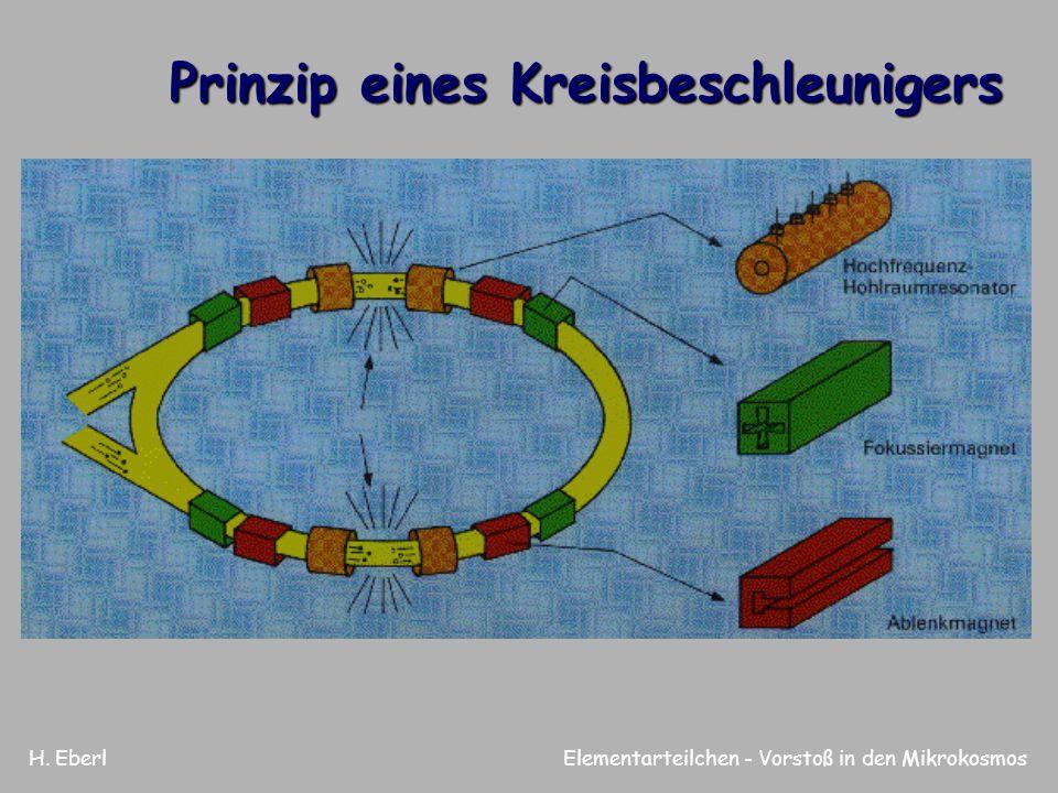 Prinzip eines Kreisbeschleunigers
