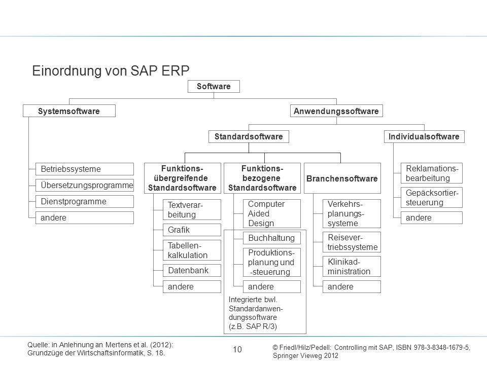 Einordnung von SAP ERP Software Systemsoftware Anwendungssoftware