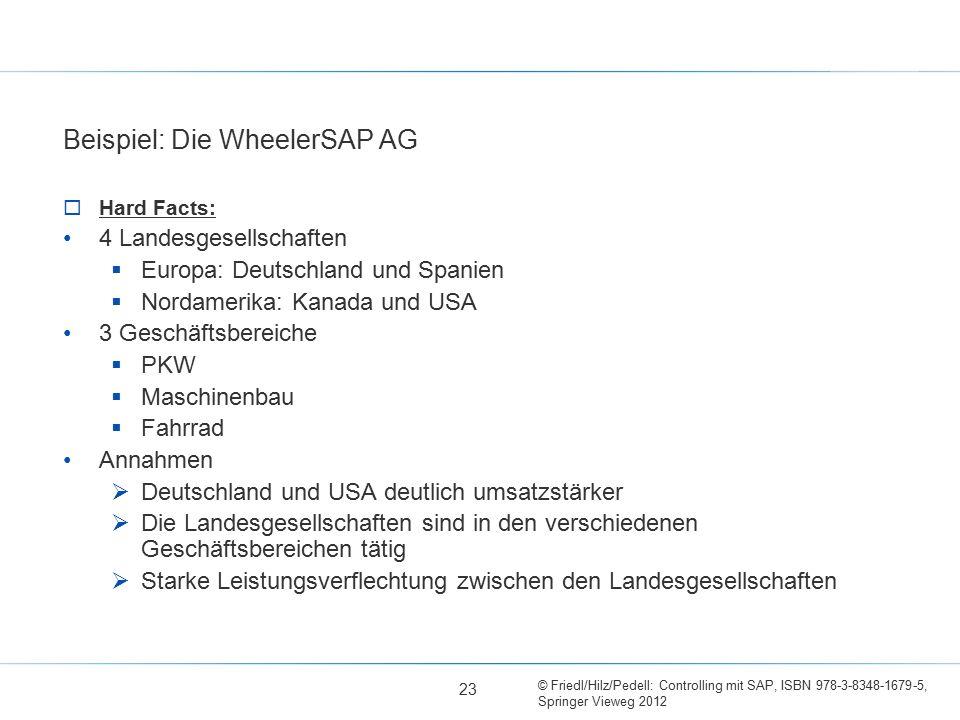 Beispiel: Die WheelerSAP AG