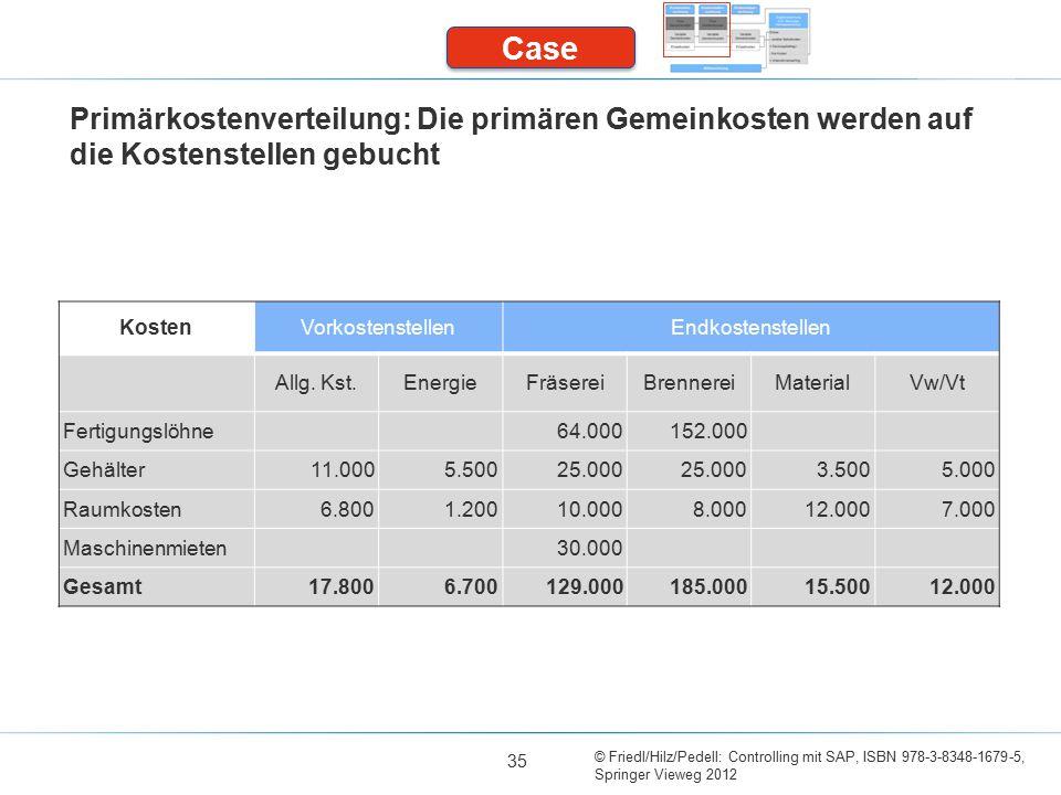 Case Primärkostenverteilung: Die primären Gemeinkosten werden auf die Kostenstellen gebucht. Kosten.