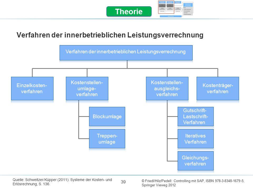 Verfahren der innerbetrieblichen Leistungsverrechnung