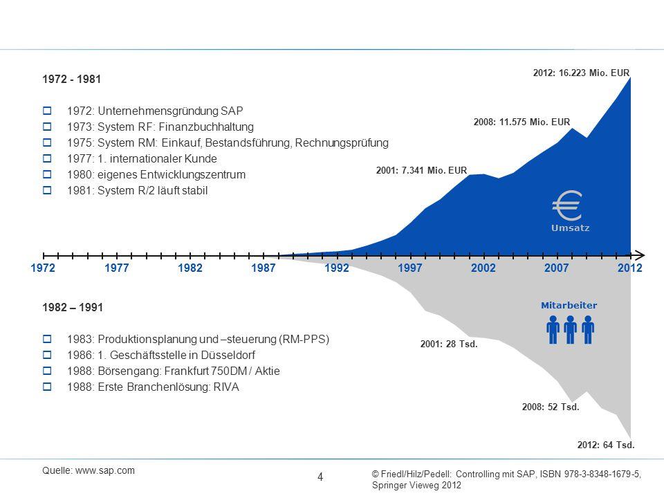 1972: Unternehmensgründung SAP 1973: System RF: Finanzbuchhaltung
