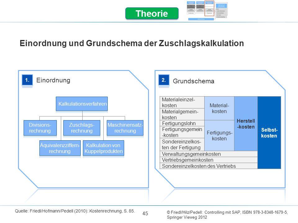 Einordnung und Grundschema der Zuschlagskalkulation