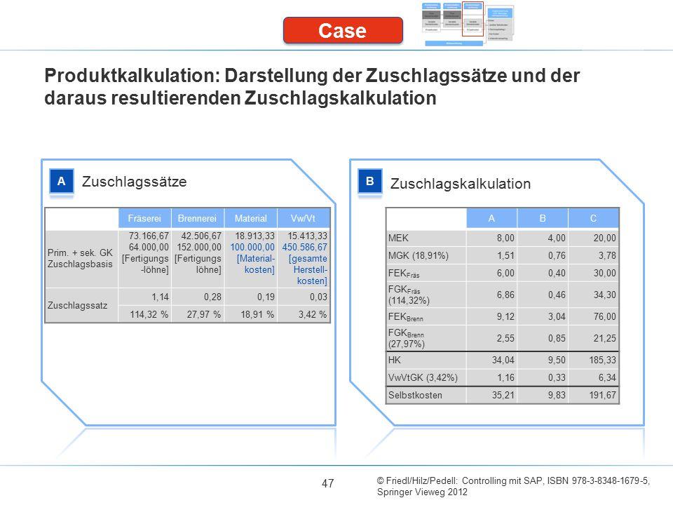 Case Produktkalkulation: Darstellung der Zuschlagssätze und der daraus resultierenden Zuschlagskalkulation.