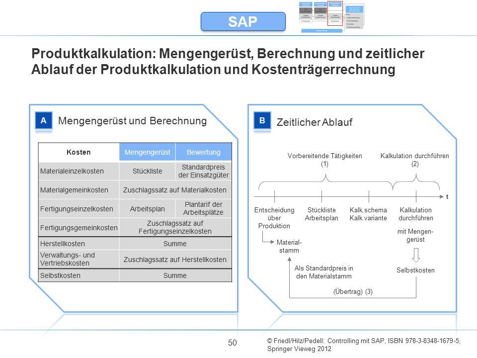 SAP Produktkalkulation: Mengengerüst, Berechnung und zeitlicher Ablauf der Produktkalkulation und Kostenträgerrechnung.