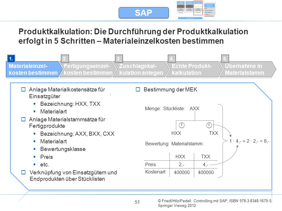 SAP Produktkalkulation: Die Durchführung der Produktkalkulation erfolgt in 5 Schritten – Materialeinzelkosten bestimmen.