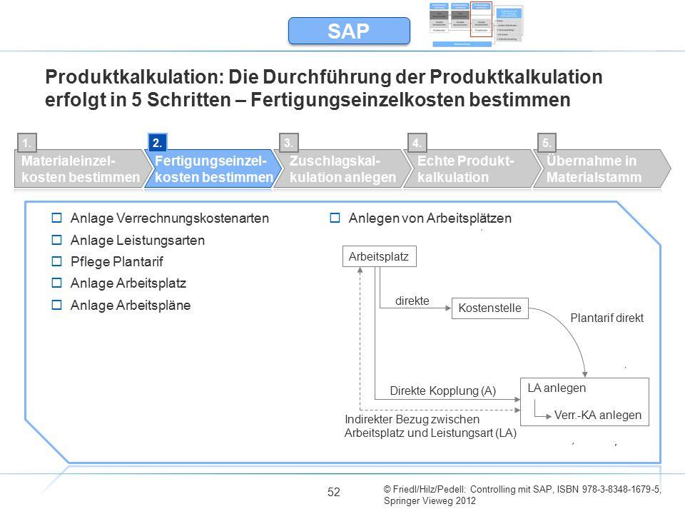 SAP Produktkalkulation: Die Durchführung der Produktkalkulation erfolgt in 5 Schritten – Fertigungseinzelkosten bestimmen.