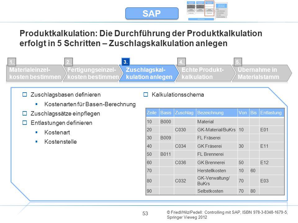SAP Produktkalkulation: Die Durchführung der Produktkalkulation erfolgt in 5 Schritten – Zuschlagskalkulation anlegen.