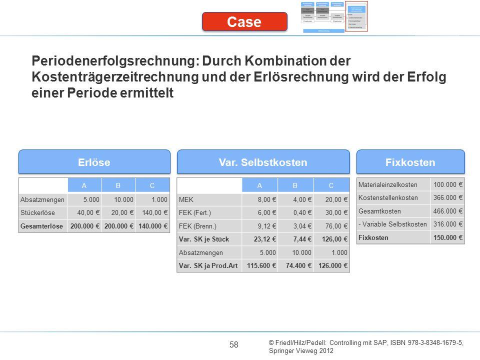 Case Periodenerfolgsrechnung: Durch Kombination der Kostenträgerzeitrechnung und der Erlösrechnung wird der Erfolg einer Periode ermittelt.