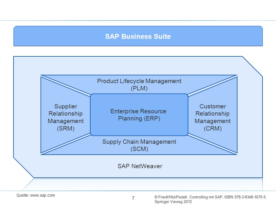 SAP Business Suite SAP NetWeaver
