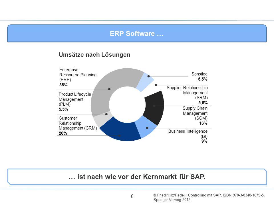 … ist nach wie vor der Kernmarkt für SAP.