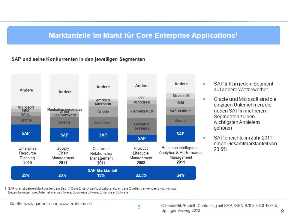 Marktanteile im Markt für Core Enterprise Applications1