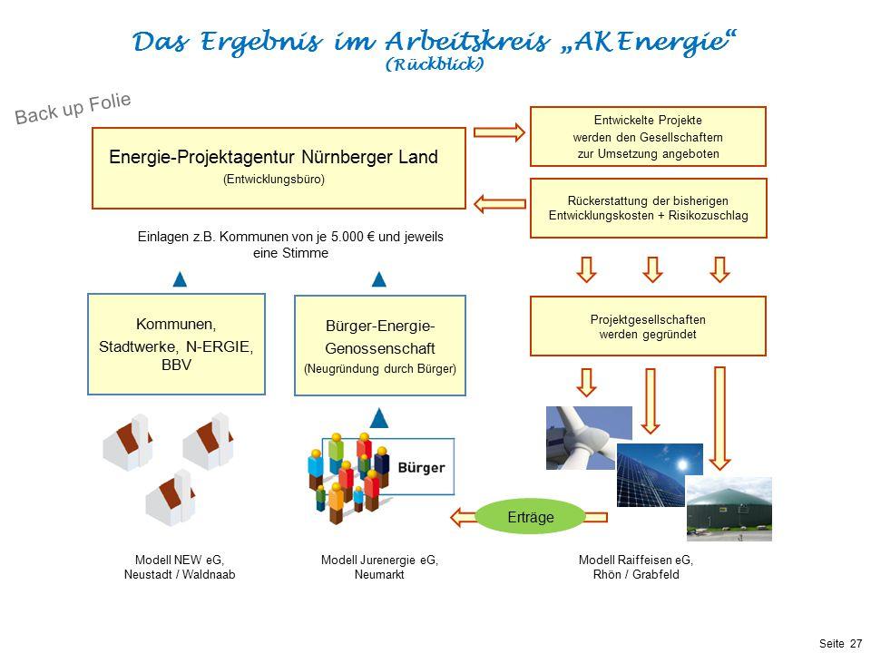"""Das Ergebnis im Arbeitskreis """"AK Energie"""