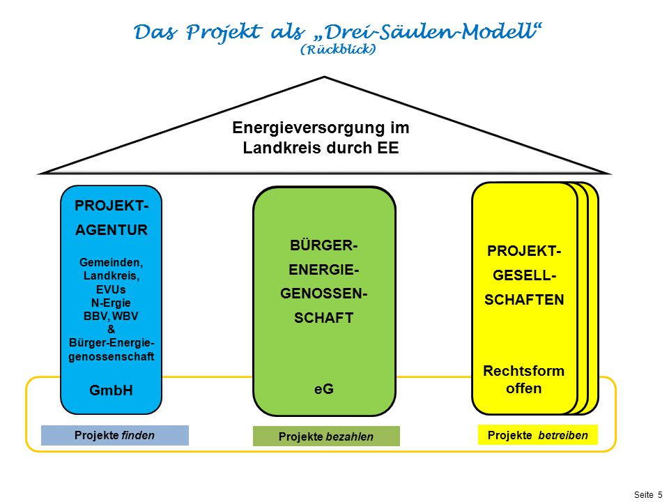 """Das Projekt als """"Drei-Säulen-Modell (Rückblick)"""