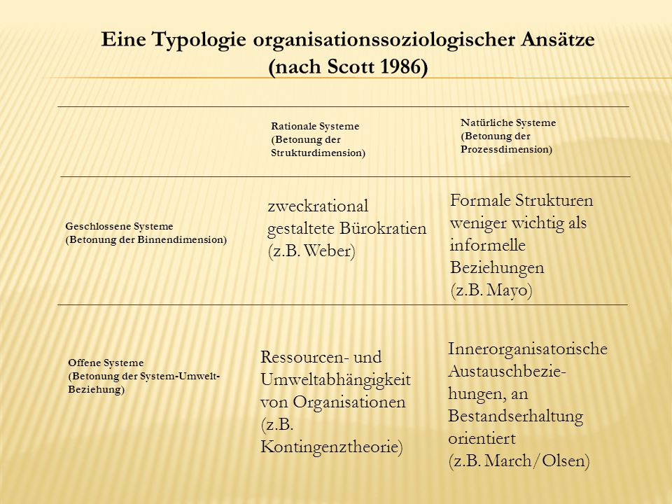 Eine Typologie organisationssoziologischer Ansätze