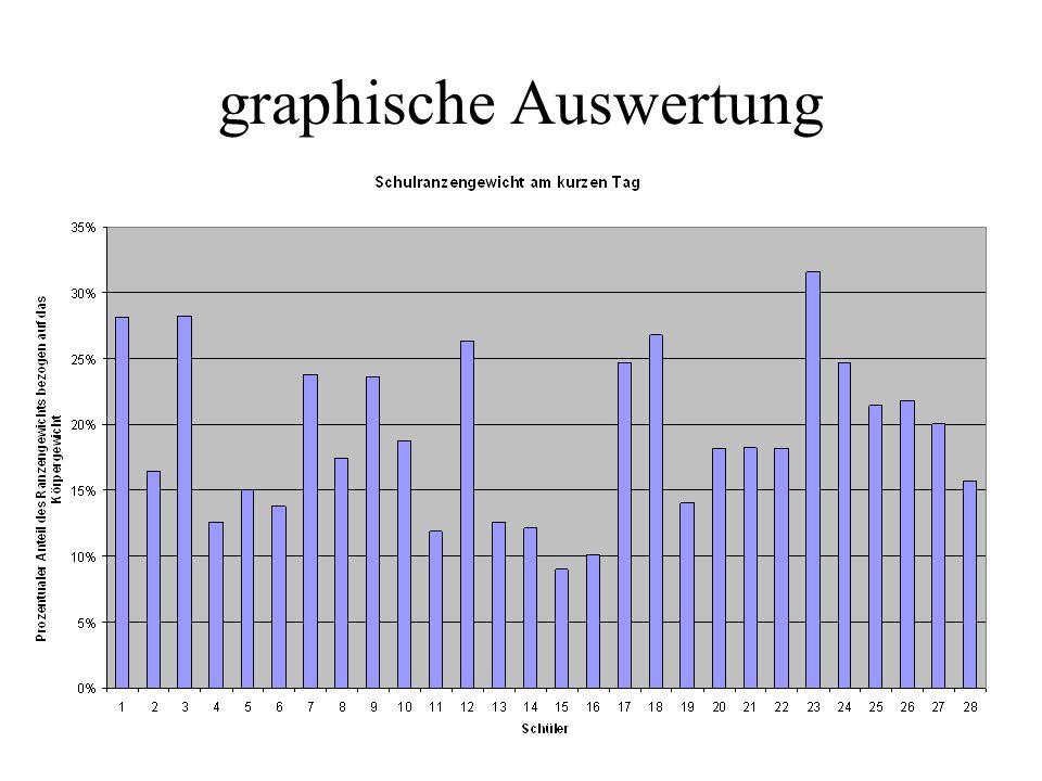 graphische Auswertung