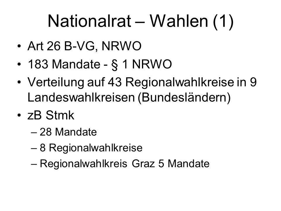 Nationalrat – Wahlen (1)