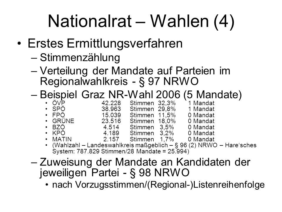 Nationalrat – Wahlen (4)