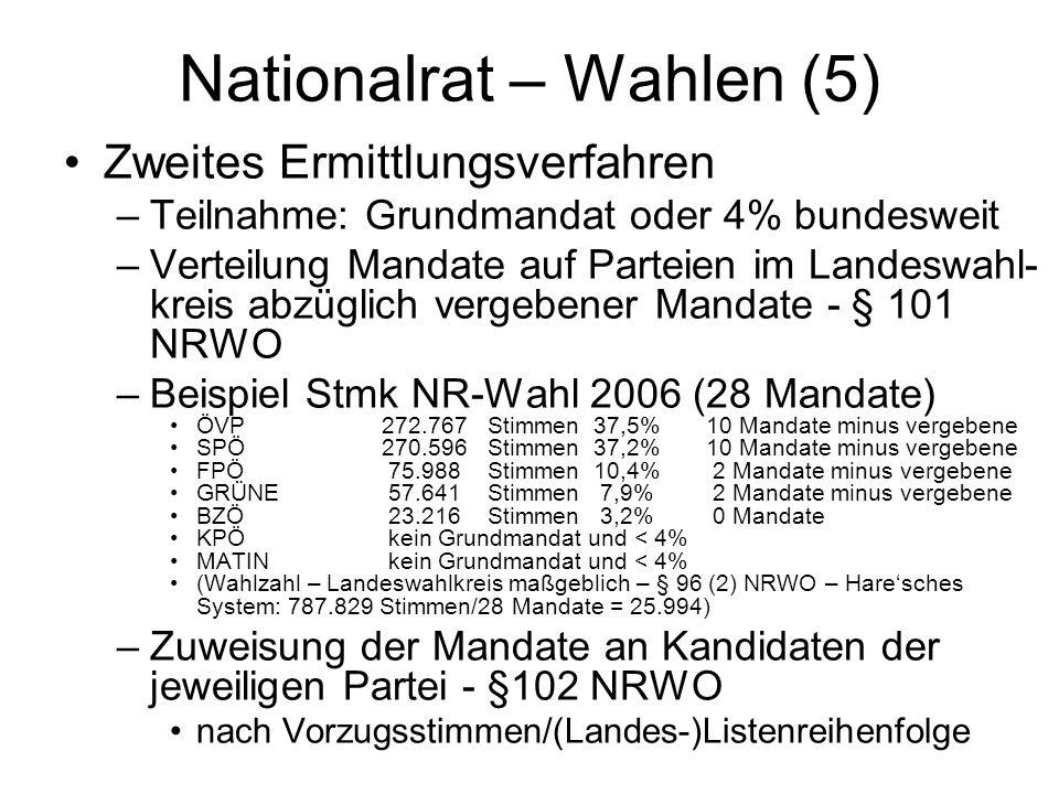 Nationalrat – Wahlen (5)