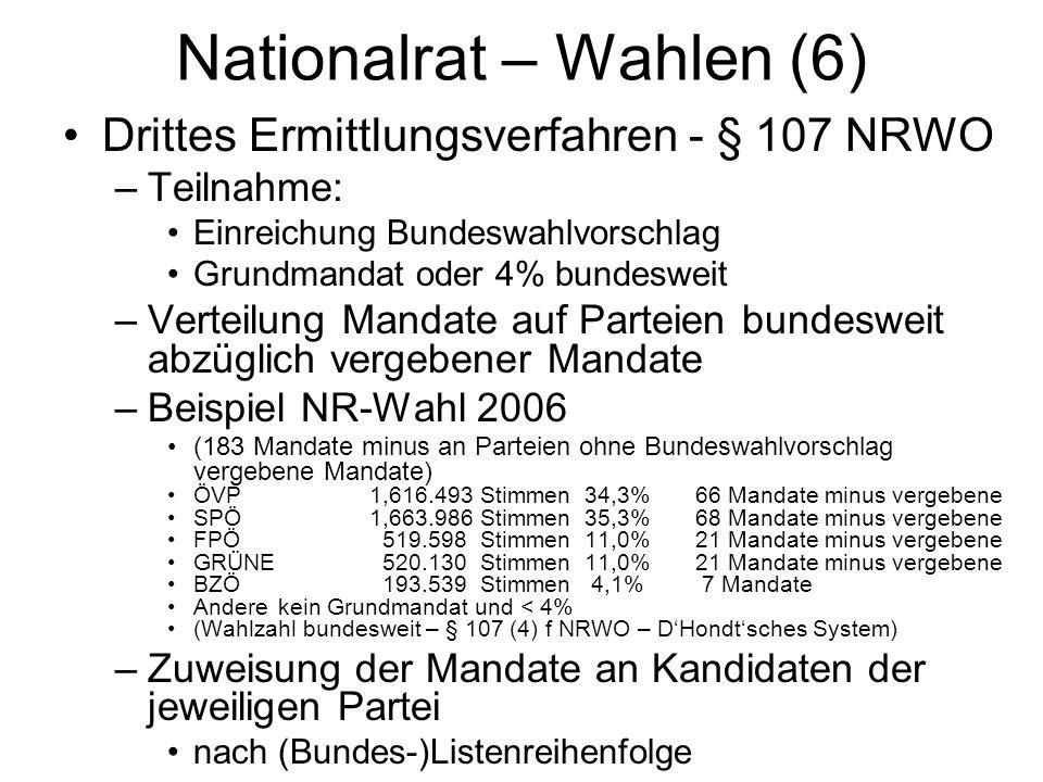 Nationalrat – Wahlen (6)