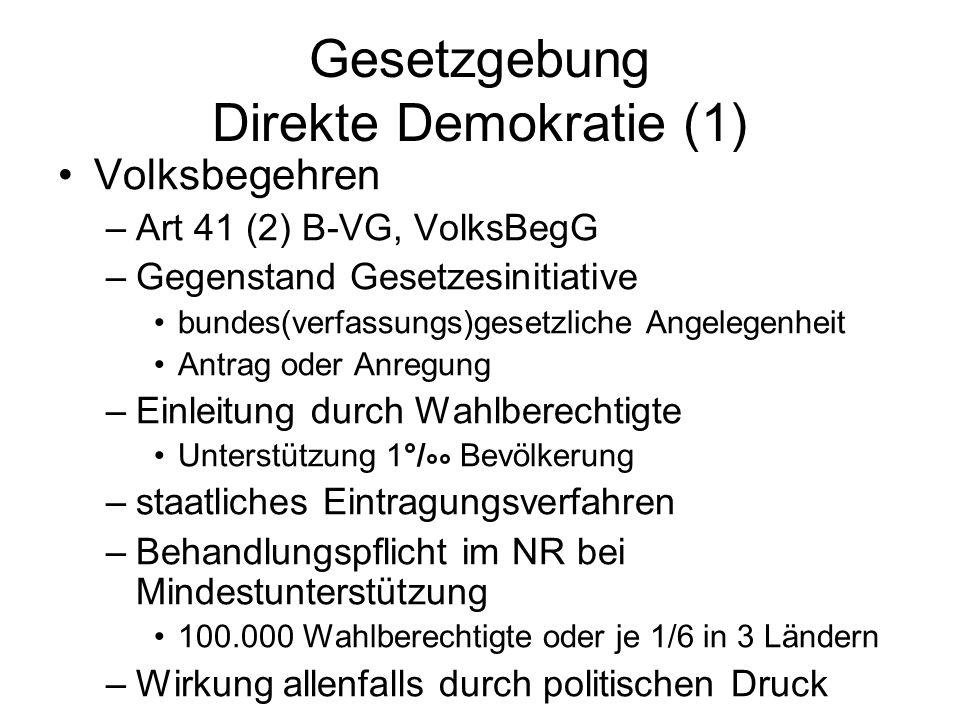 Gesetzgebung Direkte Demokratie (1)