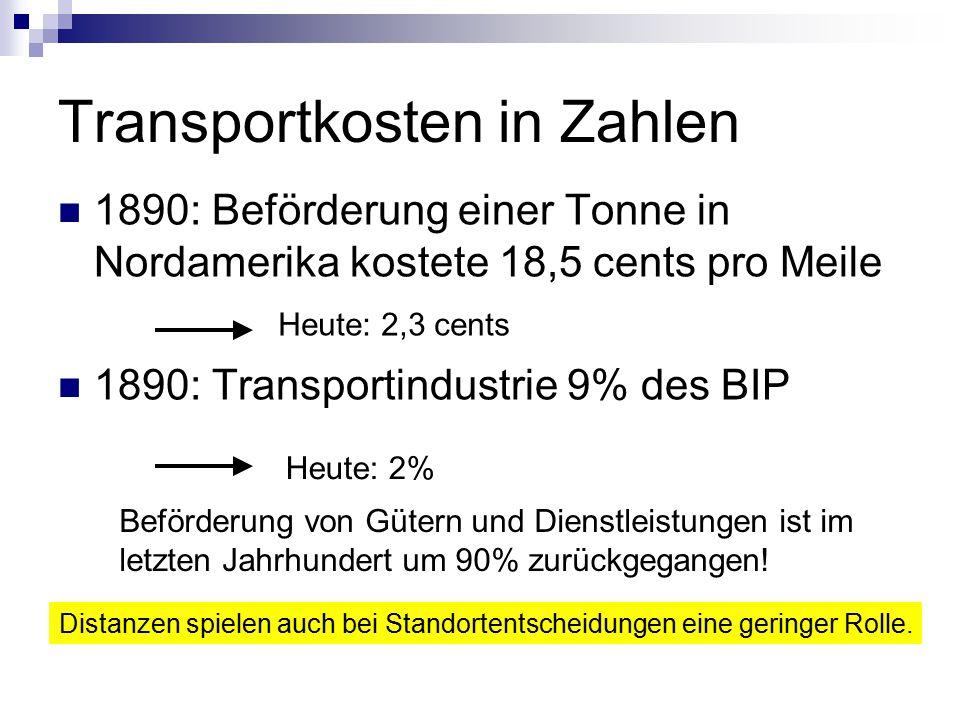 Transportkosten in Zahlen
