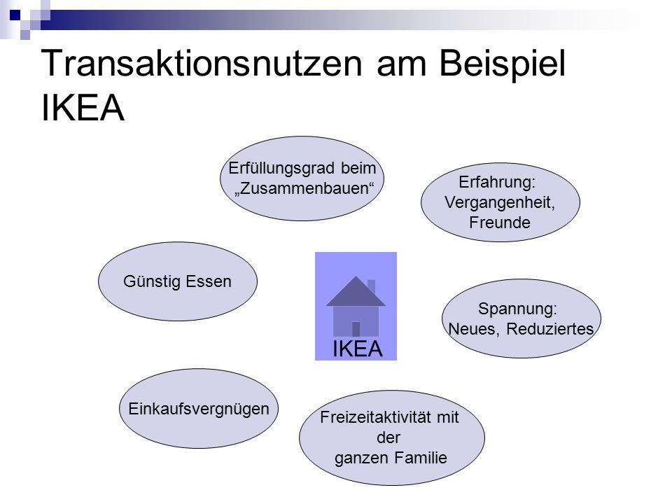 Transaktionsnutzen am Beispiel IKEA