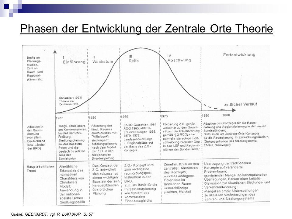 Phasen der Entwicklung der Zentrale Orte Theorie