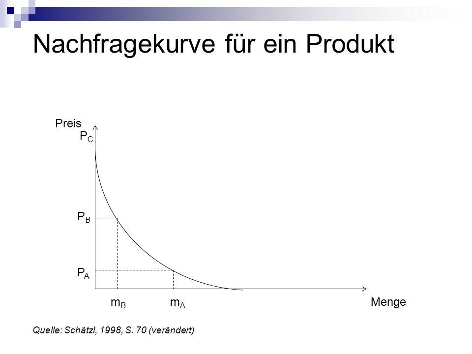 Nachfragekurve für ein Produkt