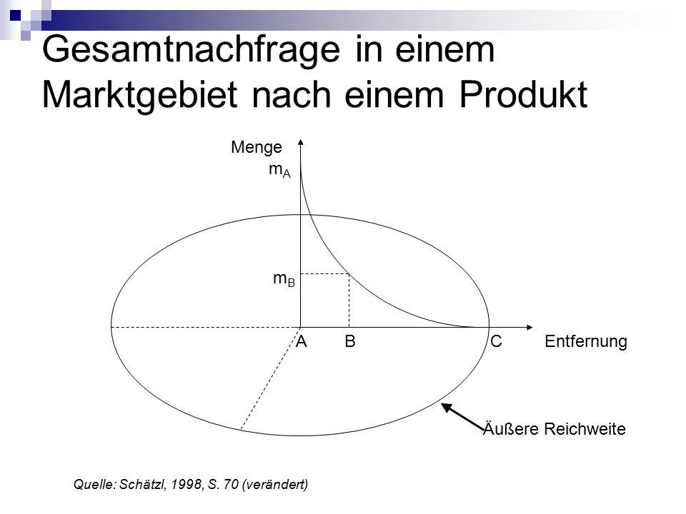 Gesamtnachfrage in einem Marktgebiet nach einem Produkt