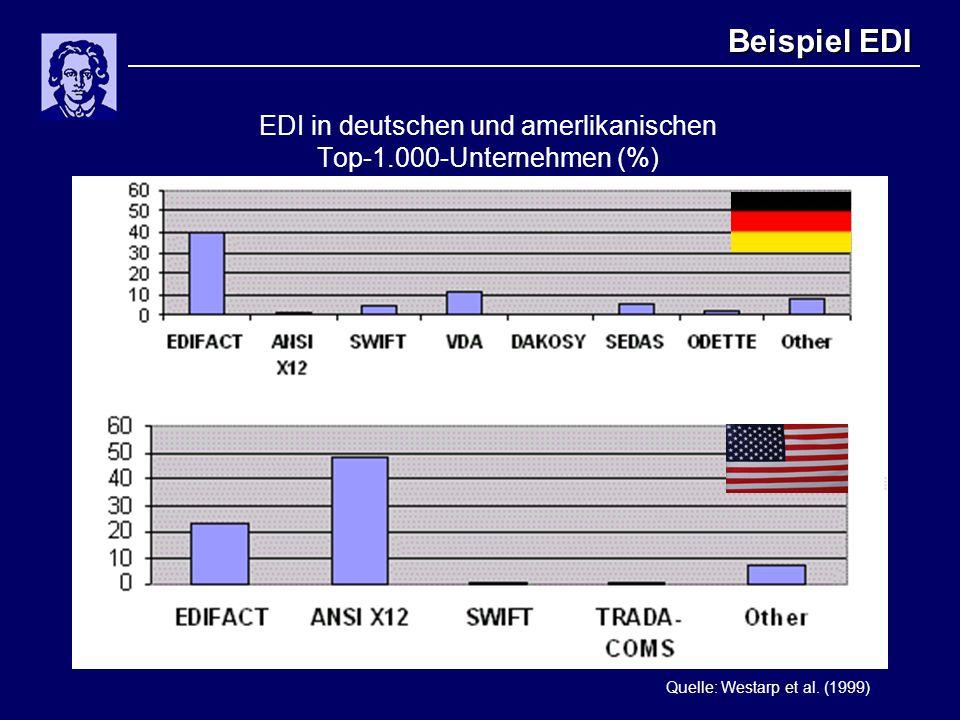 EDI in deutschen und amerlikanischen Top-1.000-Unternehmen (%)