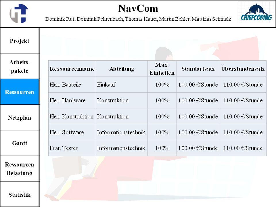 NavCom Projekt Arbeits- pakete Ressourcen Netzplan Gantt Belastung
