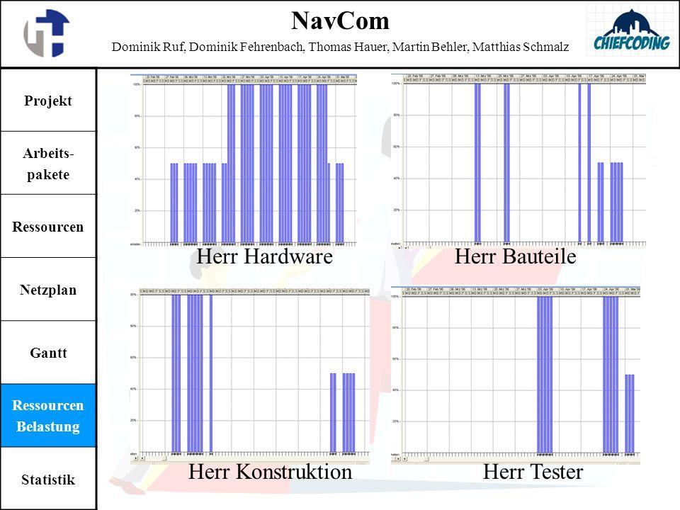 NavCom Herr Hardware Herr Bauteile Herr Konstruktion Herr Tester