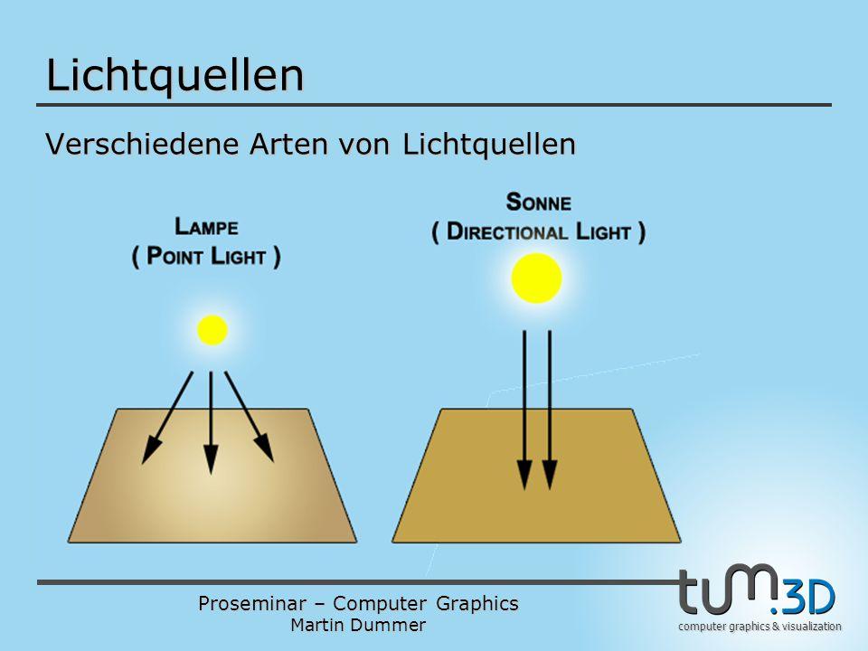Lichtquellen Verschiedene Arten von Lichtquellen