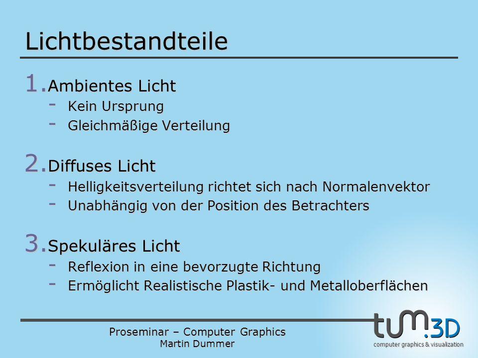 Lichtbestandteile Ambientes Licht Diffuses Licht Spekuläres Licht