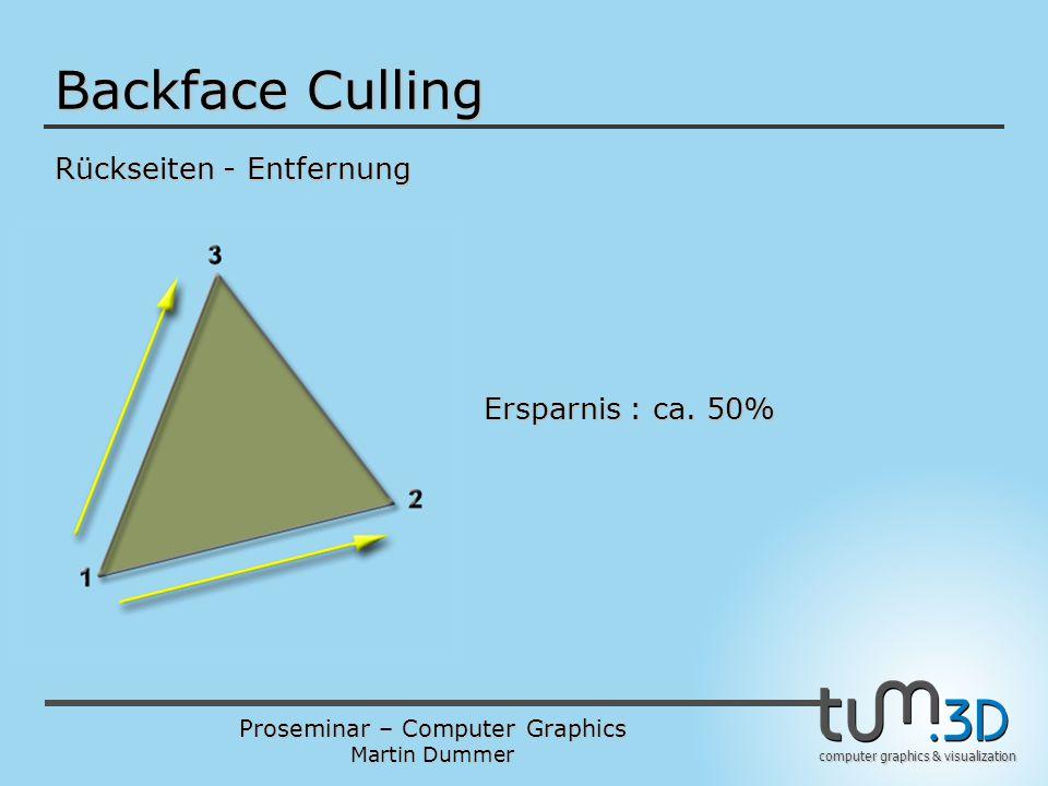 Backface Culling Rückseiten - Entfernung Ersparnis : ca. 50%