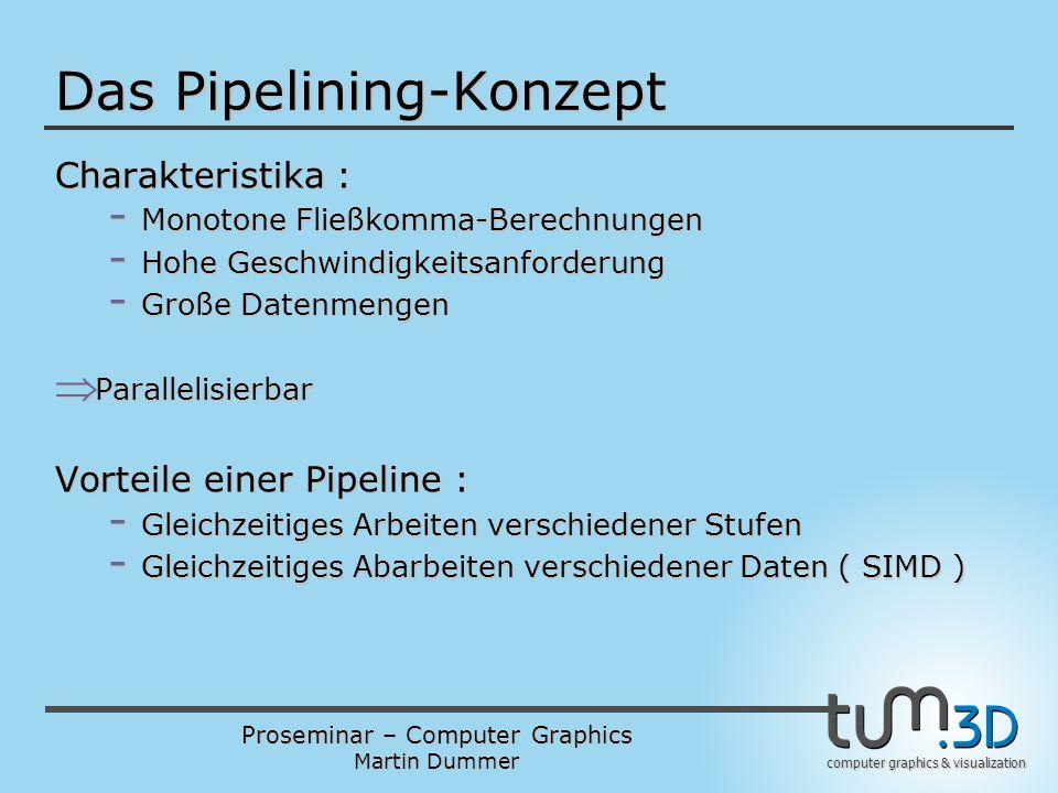 Das Pipelining-Konzept
