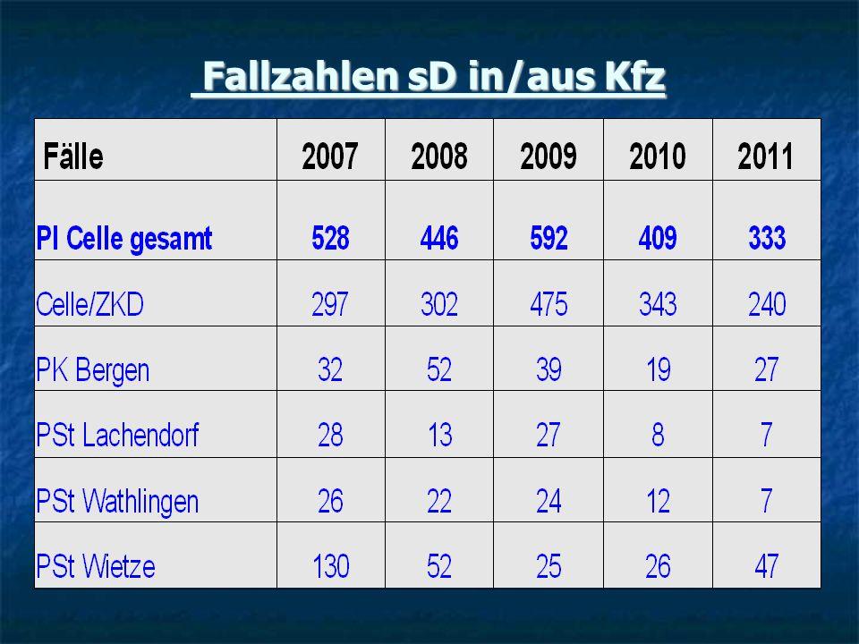 Fallzahlen sD in/aus Kfz