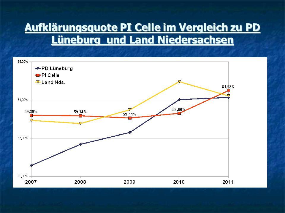 Aufklärungsquote PI Celle im Vergleich zu PD Lüneburg und Land Niedersachsen