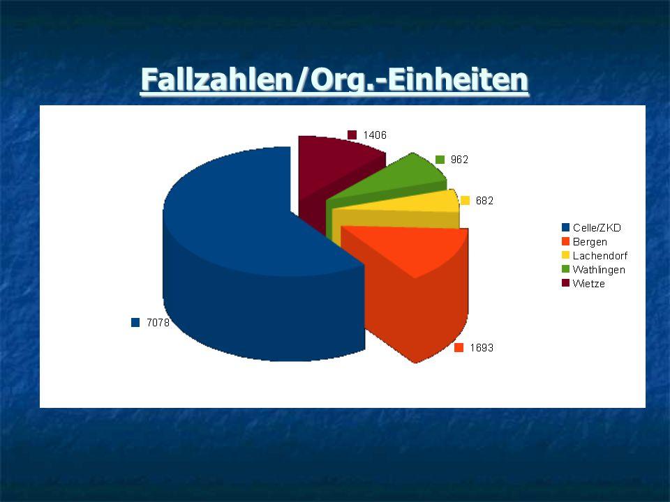 Fallzahlen/Org.-Einheiten