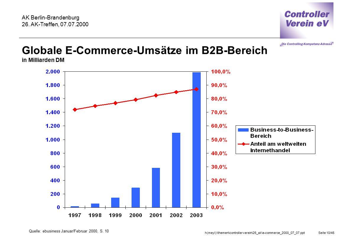 Globale E-Commerce-Umsätze im B2B-Bereich in Milliarden DM
