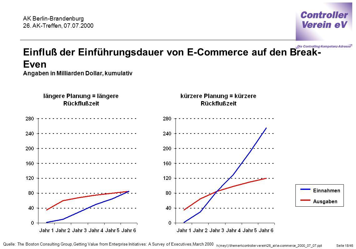 Einfluß der Einführungsdauer von E-Commerce auf den Break-Even Angaben in Milliarden Dollar, kumulativ