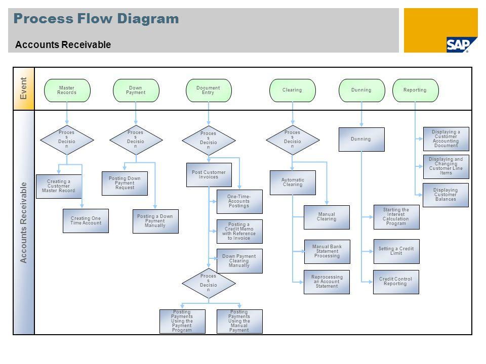 Process Flow Diagram Accounts Receivable Event Accounts Receivable
