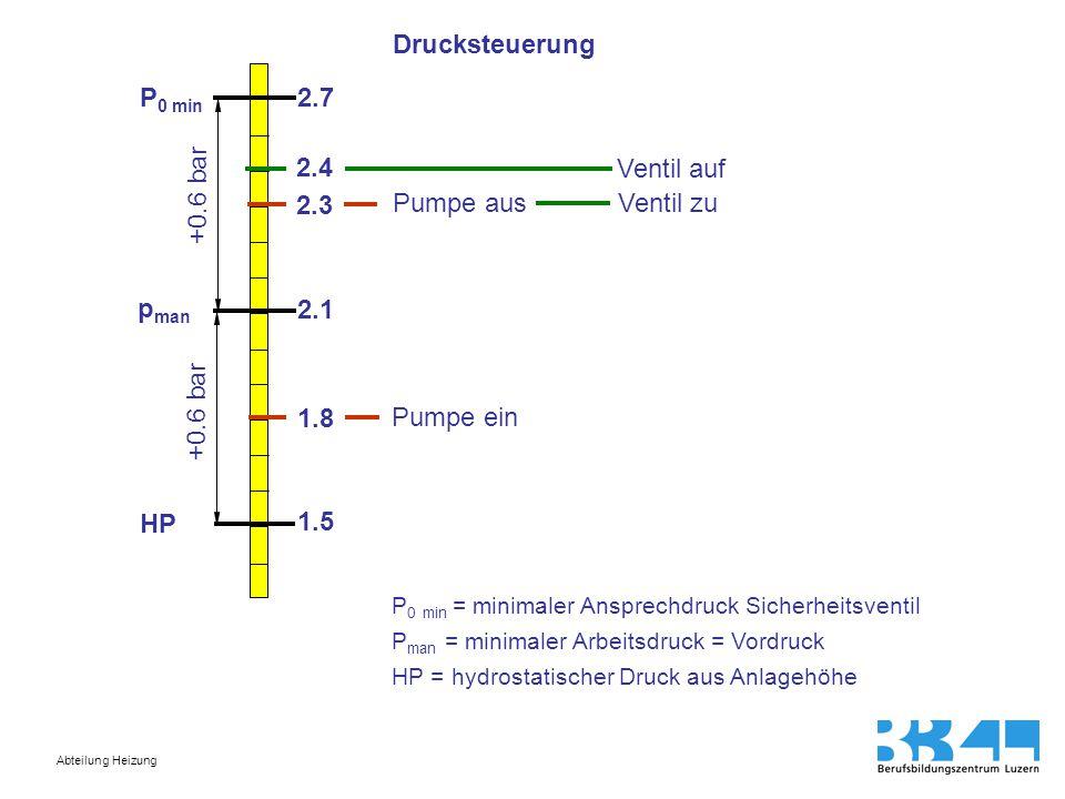 Drucksteuerung P0 min 2.7 2.4 Ventil auf +0.6 bar 2.3 Pumpe aus