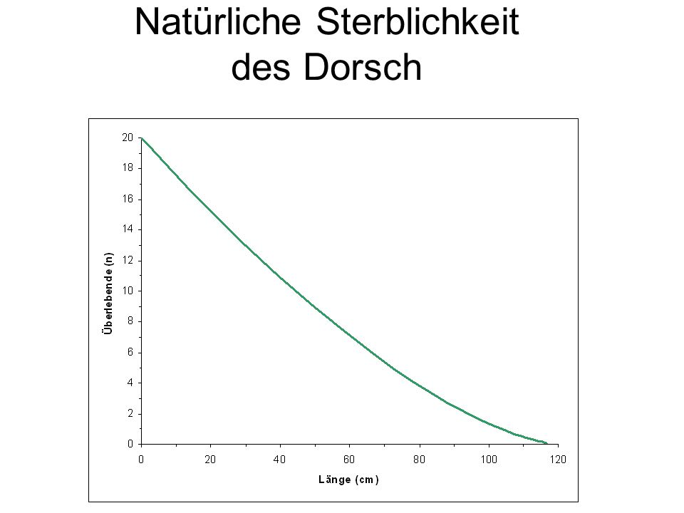 Natürliche Sterblichkeit des Dorsch