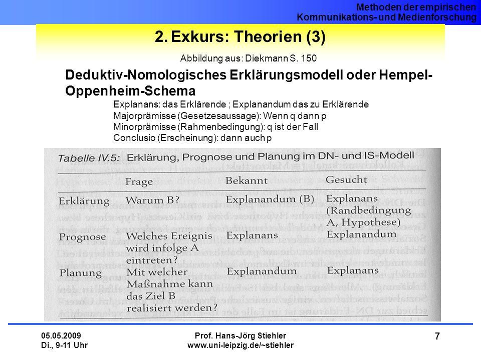 Exkurs: Theorien (3) Abbildung aus: Diekmann S. 150