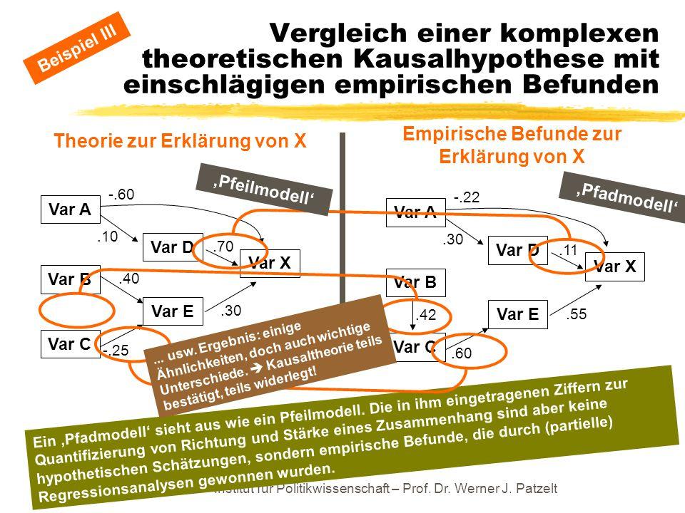 Empirische Befunde zur Erklärung von X Theorie zur Erklärung von X